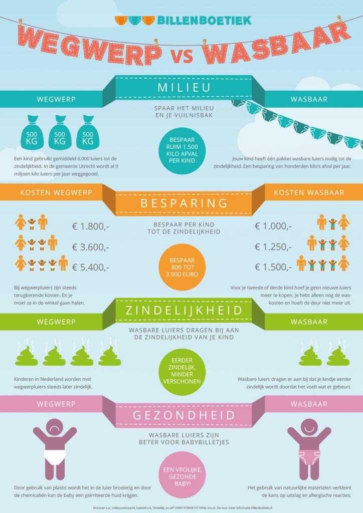 Billenboetiek Infographic Wegwerp vs. Wasbaar